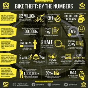 529 Garage Statistics